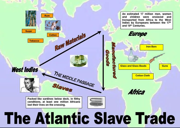 Copy Of The Mystery Activity Solved Triangle Slave Trade - Lessons ...